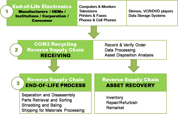 Com2 Workflow, CRT Recycling, Chicago Electronics Recycling